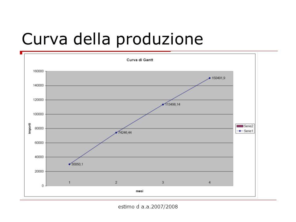 estimo d a.a.2007/2008 Curva della produzione