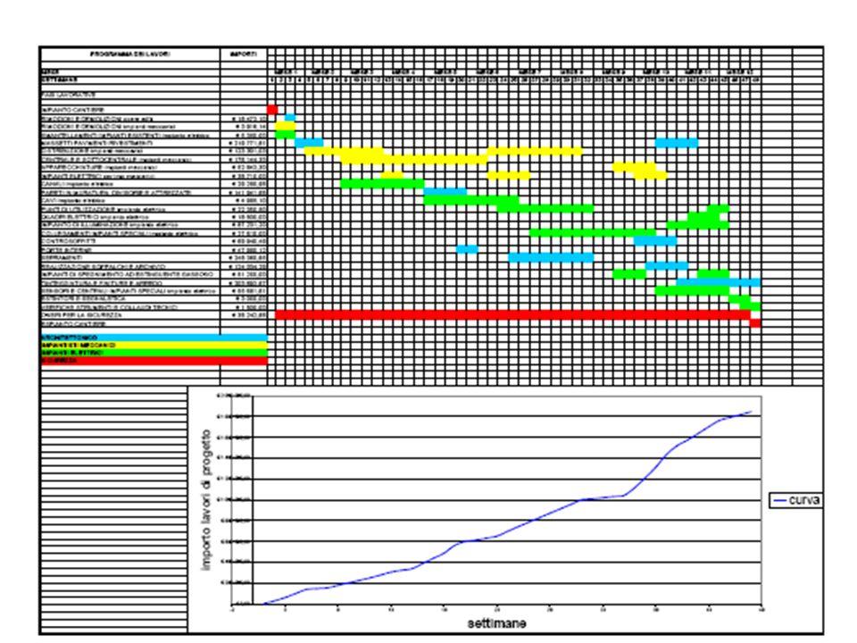 estimo d a.a.2007/2008 Esempi di cronoprogramma