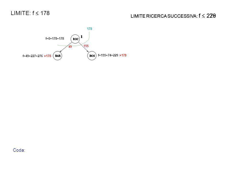 f=0+178=178 f=49+227=276 >178 f=155+74=229 >178 49 155 178 Coda: LIMITE RICERCA SUCCESSIVA: f .
