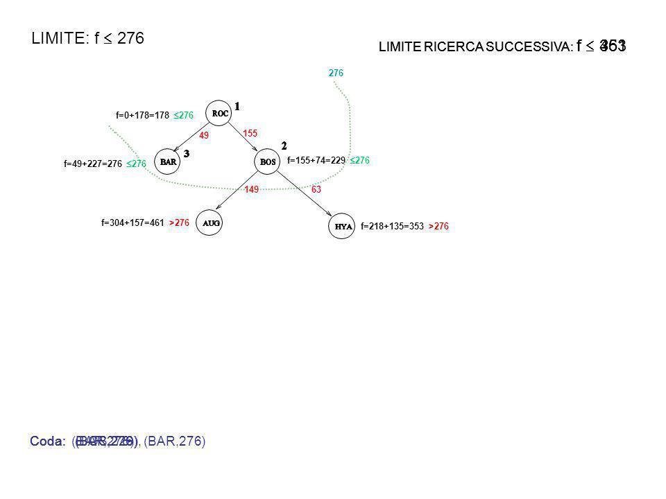 f=0+178=178 276 f=49+227=276 276 f=155+74=229 276 49 155 14963 f=304+157=461 >276 f=218+135=353 >276 276 LIMITE: f 276 Coda: (BAR,276)Coda: (BOS,229), (BAR,276)Coda: (BAR,276)Coda: LIMITE RICERCA SUCCESSIVA: f .