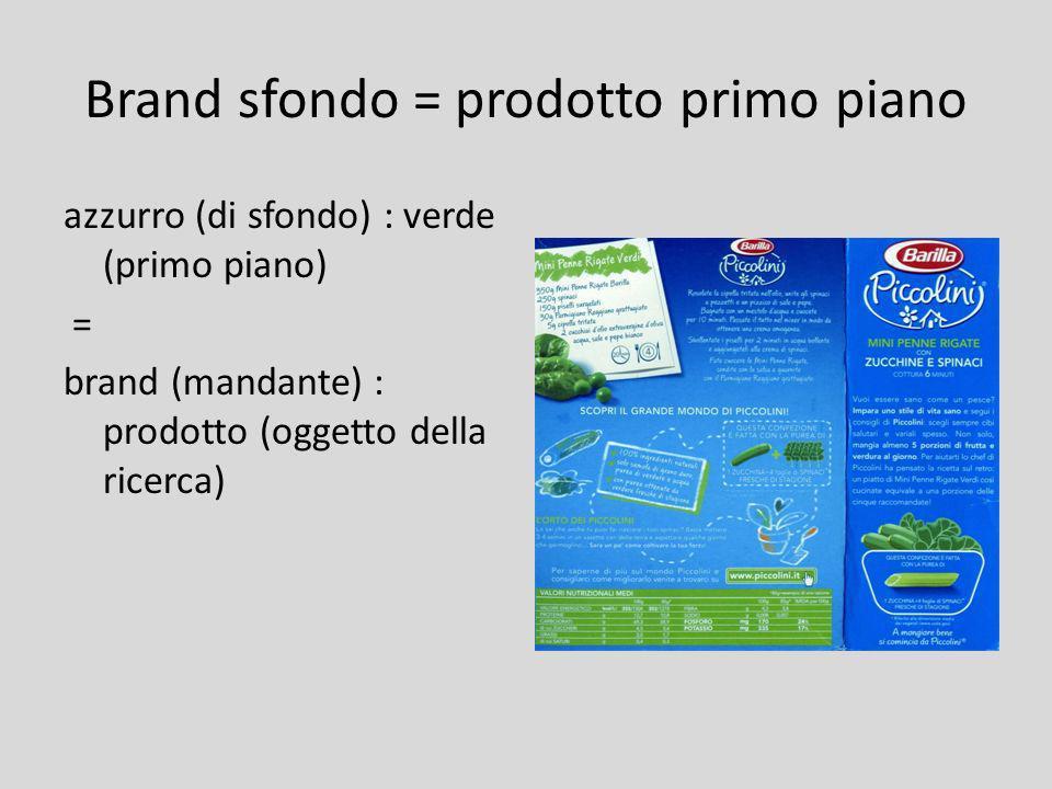 Brand sfondo = prodotto primo piano azzurro (di sfondo) : verde (primo piano) = brand (mandante) : prodotto (oggetto della ricerca)