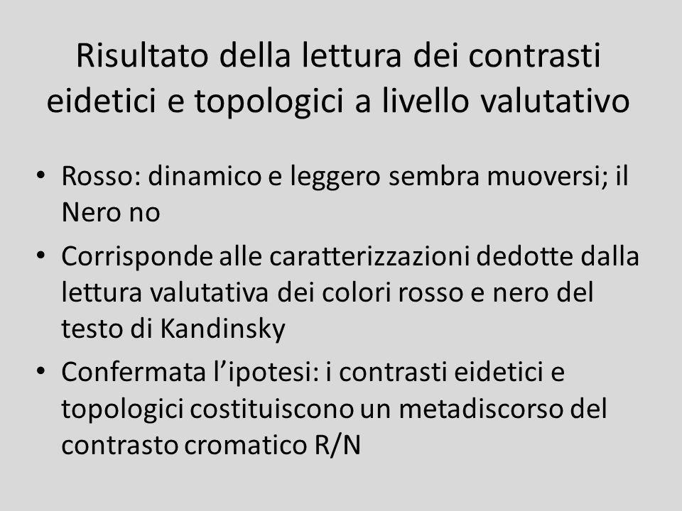 Risultato della lettura dei contrasti eidetici e topologici a livello valutativo Rosso: dinamico e leggero sembra muoversi; il Nero no Corrisponde all