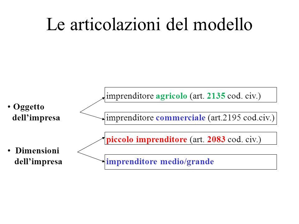 Le articolazioni del modello imprenditore agricolo (art. 2135 cod. civ.) Oggetto dellimpresa imprenditore commerciale (art.2195 cod.civ.) piccolo impr