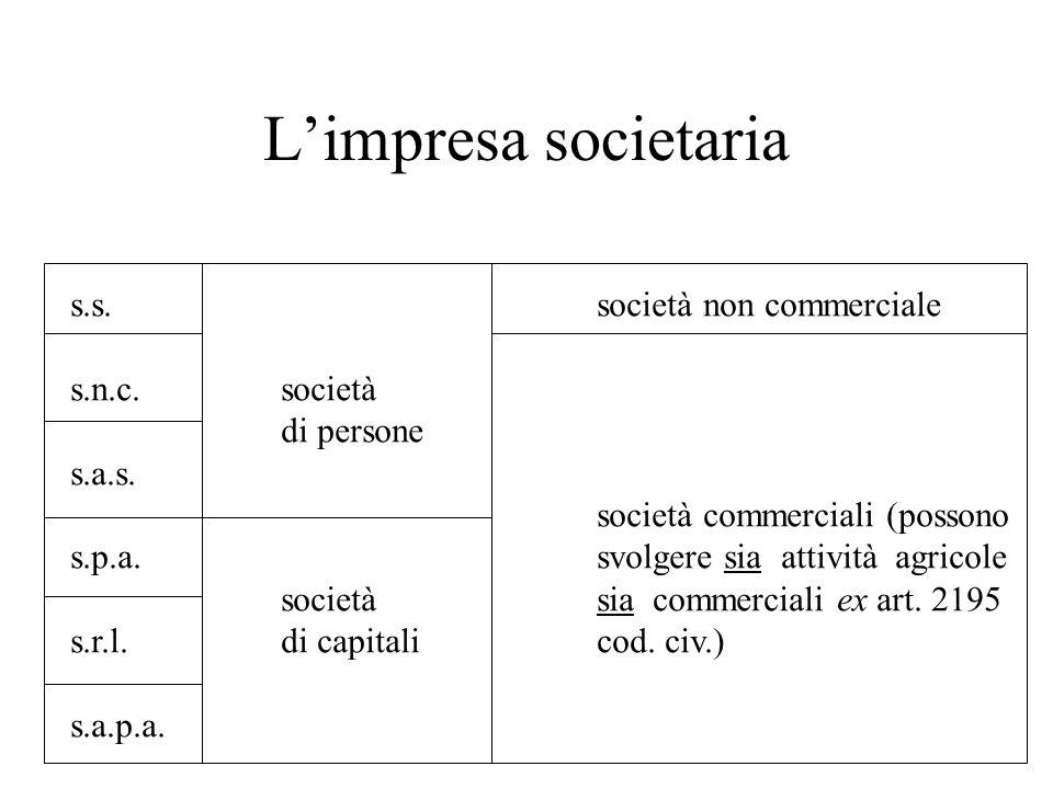Limpresa societaria s.s.società non commerciale s.n.c.società di persone s.a.s. società commerciali (possono s.p.a.svolgere sia attività agricole soci
