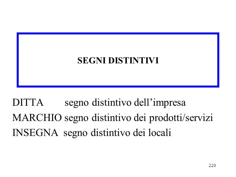220 DITTA segno distintivo dellimpresa MARCHIO segno distintivo dei prodotti/servizi INSEGNA segno distintivo dei locali SEGNI DISTINTIVI