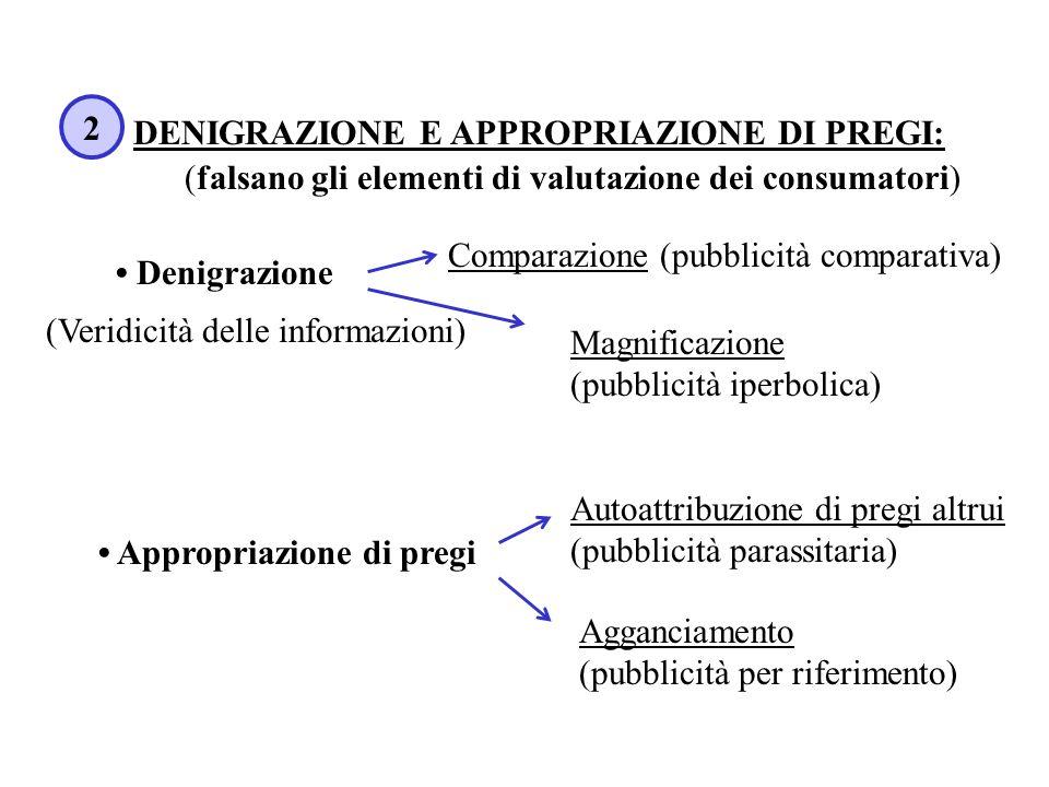 DENIGRAZIONE E APPROPRIAZIONE DI PREGI: (falsano gli elementi di valutazione dei consumatori) 2 Denigrazione Comparazione (pubblicità comparativa) Mag