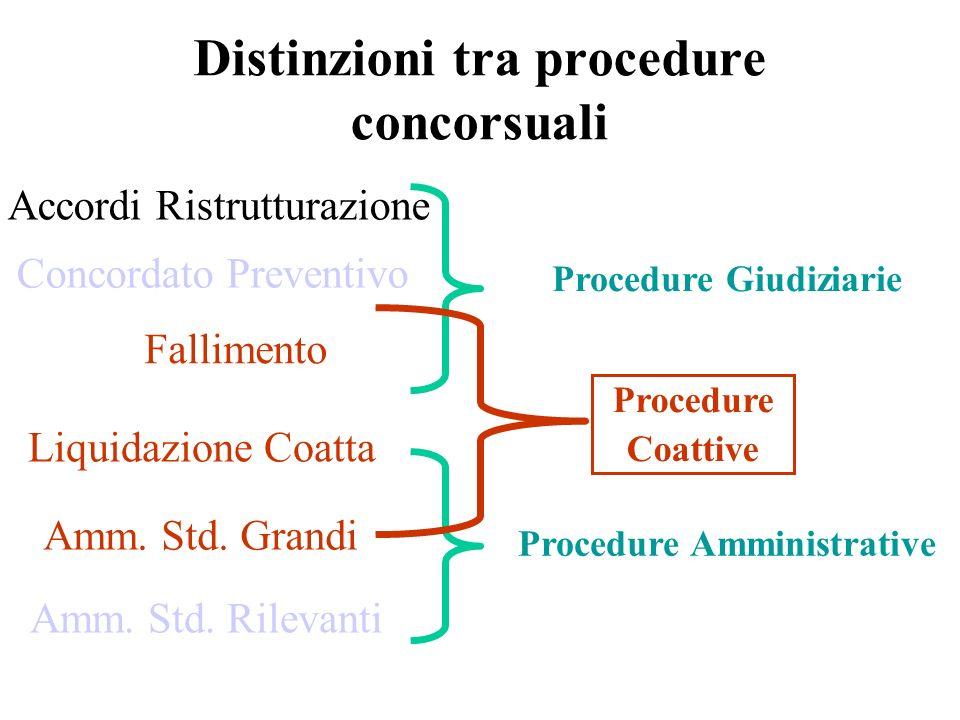 Fallimento Distinzioni tra procedure concorsuali Concordato Preventivo Procedure Giudiziarie Liquidazione Coatta Amm. Std. Grandi Accordi Ristrutturaz