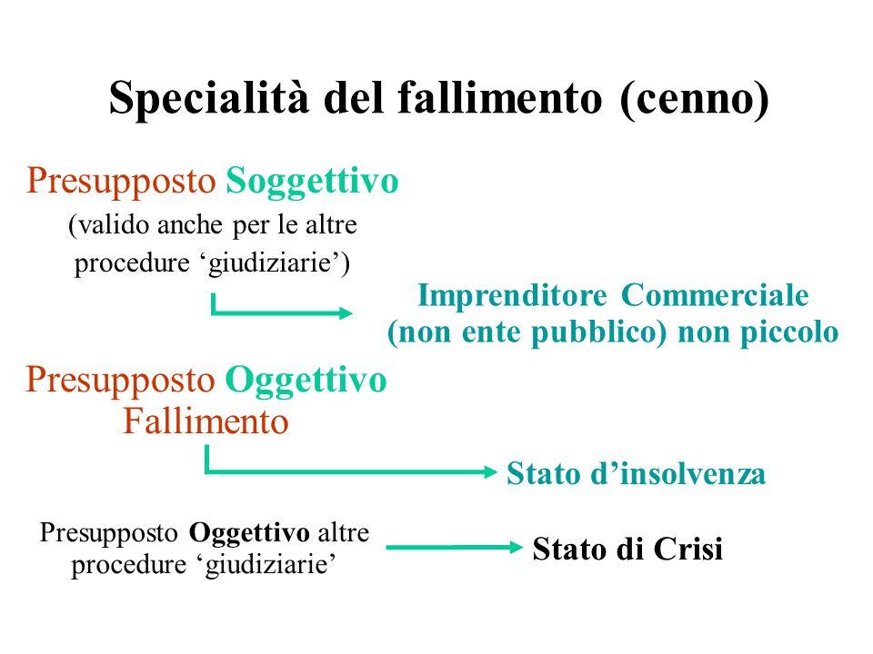 Presupposto Soggettivo (valido anche per le altre procedure giudiziarie) Specialità del fallimento (cenno) Imprenditore Commerciale (non ente pubblico