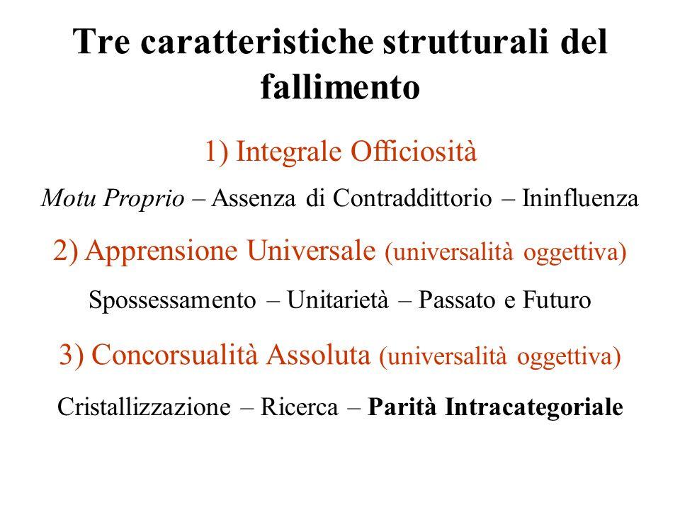 2) Apprensione Universale (universalità oggettiva) Tre caratteristiche strutturali del fallimento 3) Concorsualità Assoluta (universalità oggettiva) 1