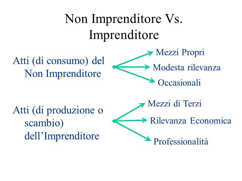 Non Imprenditore Vs. Imprenditore Atti (di consumo) del Non Imprenditore Mezzi Propri Modesta rilevanza Occasionali Atti (di produzione o scambio) del