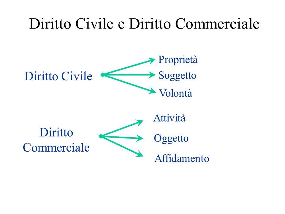 Diritto Civile e Diritto Commerciale Diritto Civile Proprietà Volontà Soggetto Diritto Commerciale Attività Oggetto Affidamento