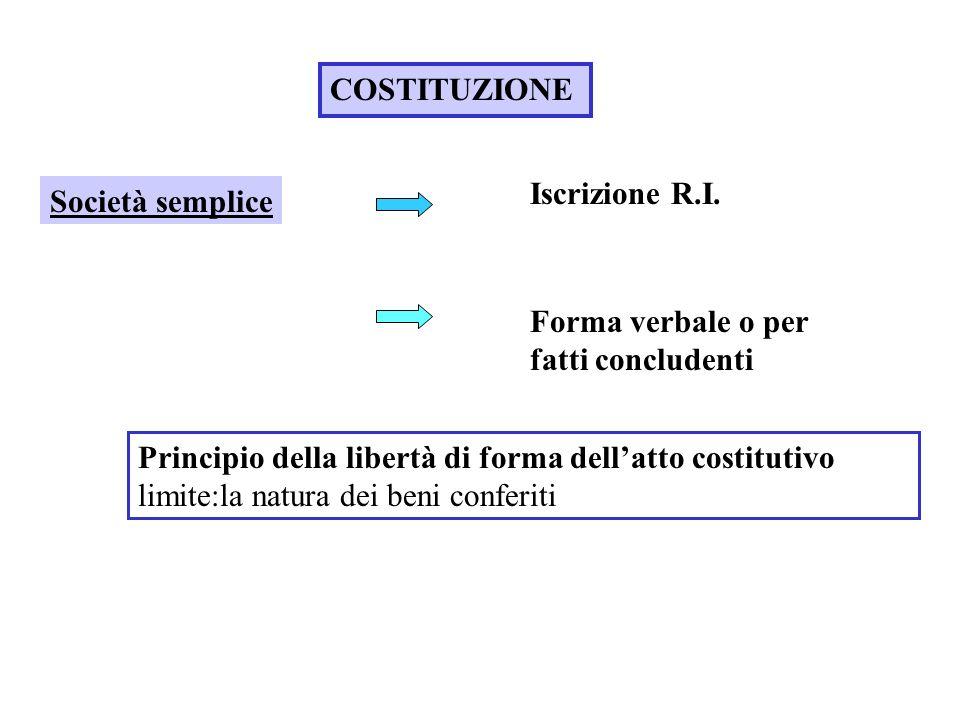 COSTITUZIONE Società semplice Principio della libertà di forma dellatto costitutivo limite:la natura dei beni conferiti Iscrizione R.I. Forma verbale