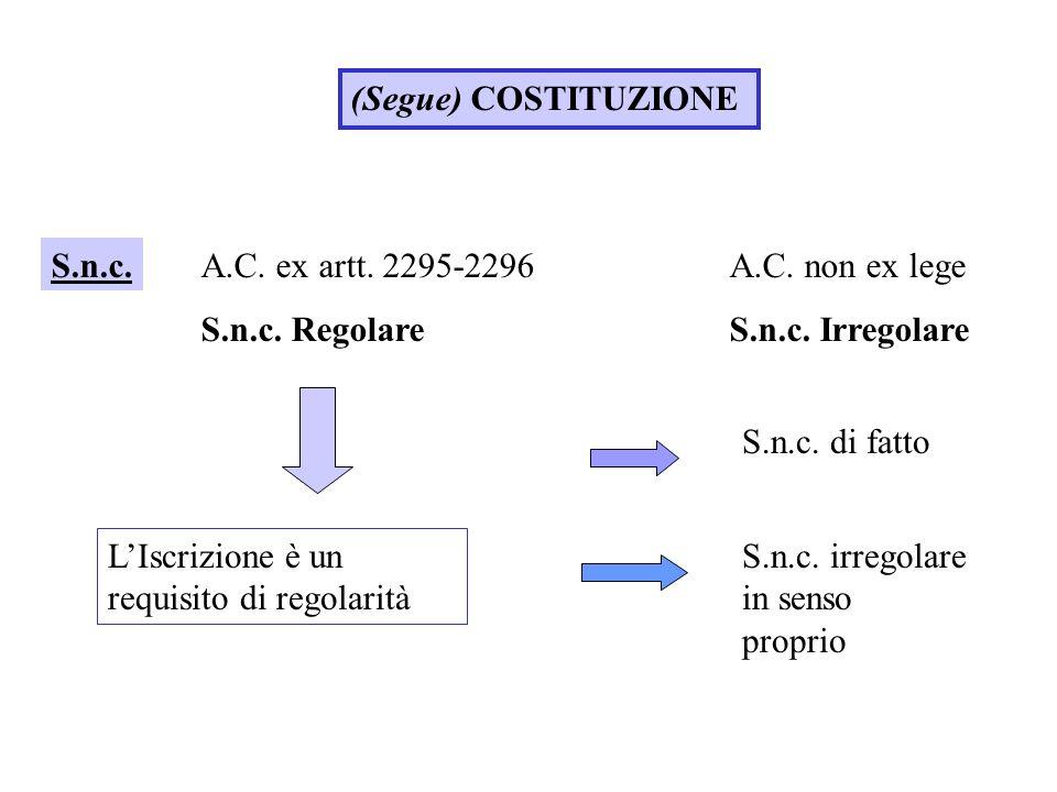 (Segue) COSTITUZIONE S.n.c.A.C. ex artt. 2295-2296A.C. non ex lege S.n.c. RegolareS.n.c. Irregolare LIscrizione è un requisito di regolarità S.n.c. di