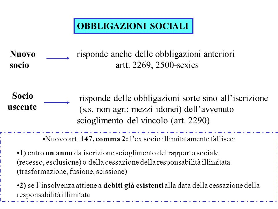 OBBLIGAZIONI SOCIALI Nuovo socio risponde anche delle obbligazioni anteriori artt. 2269, 2500-sexies Socio uscente risponde delle obbligazioni sorte s