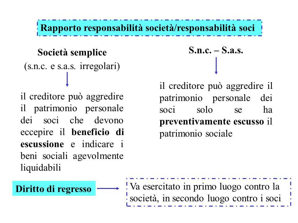 Rapporto responsabilità società/responsabilità soci Società semplice (s.n.c. e s.a.s. irregolari) il creditore può aggredire il patrimonio personale d
