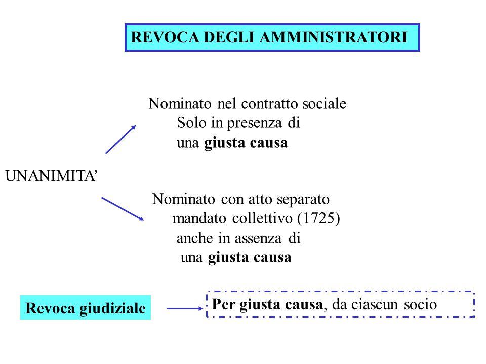 REVOCA DEGLI AMMINISTRATORI Nominato con atto separato mandato collettivo (1725) anche in assenza di una giusta causa Nominato nel contratto sociale S