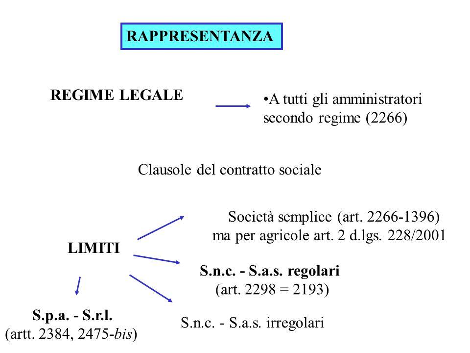 RAPPRESENTANZA REGIME LEGALE A tutti gli amministratori secondo regime (2266) S.n.c. - S.a.s. irregolari LIMITI Società semplice (art. 2266-1396) ma p