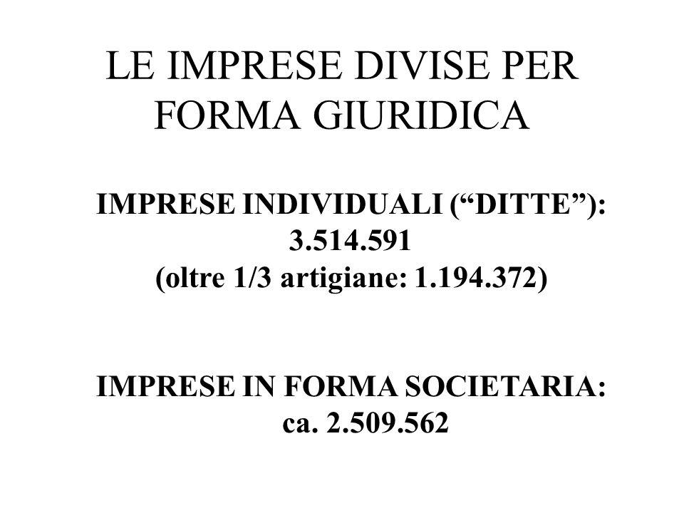 LE IMPRESE DIVISE PER FORMA GIURIDICA IMPRESE INDIVIDUALI (DITTE): 3.514.591 (oltre 1/3 artigiane: 1.194.372) IMPRESE IN FORMA SOCIETARIA: ca. 2.509.5