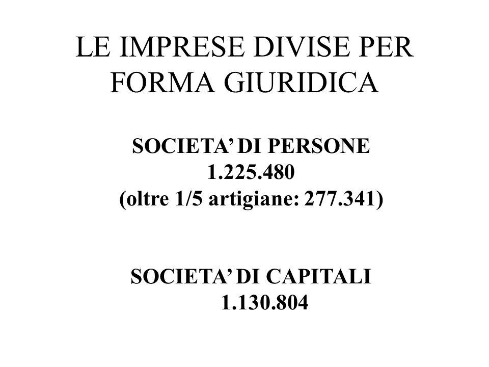 LE IMPRESE DIVISE PER FORMA GIURIDICA SOCIETA DI PERSONE 1.225.480 (oltre 1/5 artigiane: 277.341) SOCIETA DI CAPITALI 1.130.804