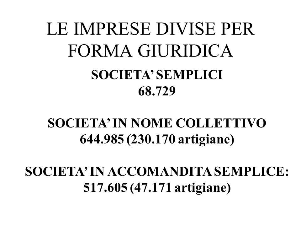 LE IMPRESE DIVISE PER FORMA GIURIDICA SOCIETA SEMPLICI 68.729 SOCIETA IN NOME COLLETTIVO 644.985 (230.170 artigiane) SOCIETA IN ACCOMANDITA SEMPLICE: