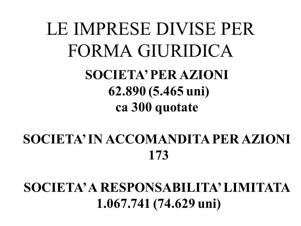 LE IMPRESE DIVISE PER FORMA GIURIDICA SOCIETA PER AZIONI 62.890 (5.465 uni) ca 300 quotate SOCIETA IN ACCOMANDITA PER AZIONI 173 SOCIETA A RESPONSABIL
