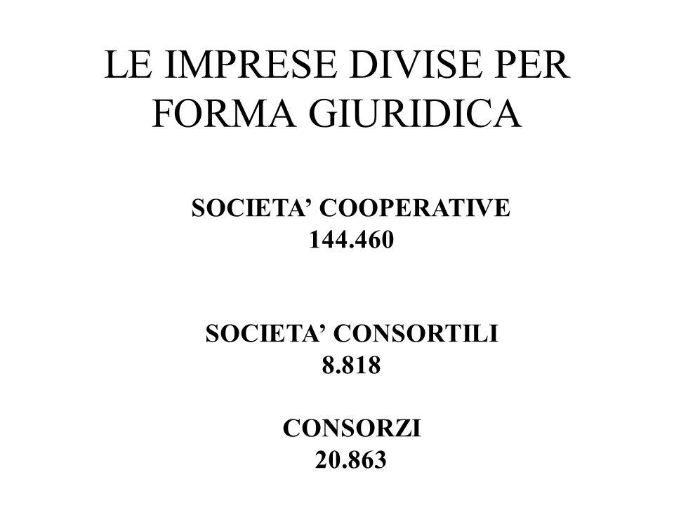 LE IMPRESE DIVISE PER FORMA GIURIDICA SOCIETA COOPERATIVE 144.460 SOCIETA CONSORTILI 8.818 CONSORZI 20.863