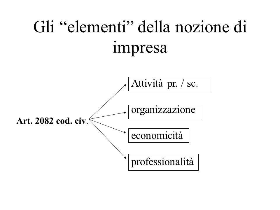 Gli elementi della nozione di impresa Art. 2082 cod. civ. Attività pr. / sc. organizzazione economicità professionalità