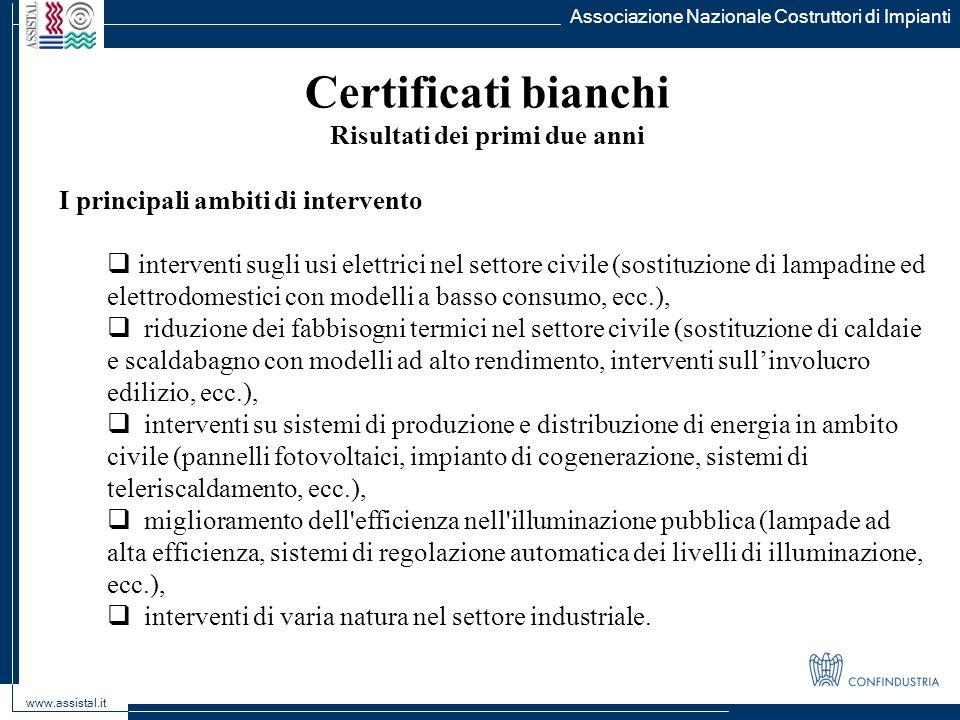 Associazione Nazionale Costruttori di Impianti www.assistal.it Certificati bianchi Risultati dei primi due anni I principali ambiti di intervento inte
