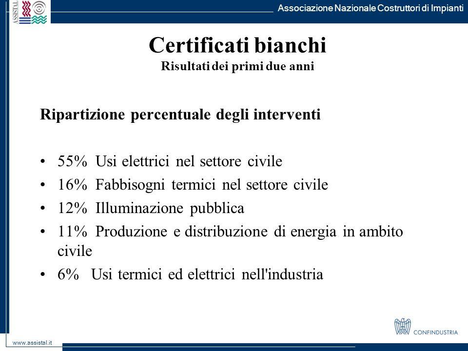 Ripartizione percentuale degli interventi 55% Usi elettrici nel settore civile 16% Fabbisogni termici nel settore civile 12% Illuminazione pubblica 11