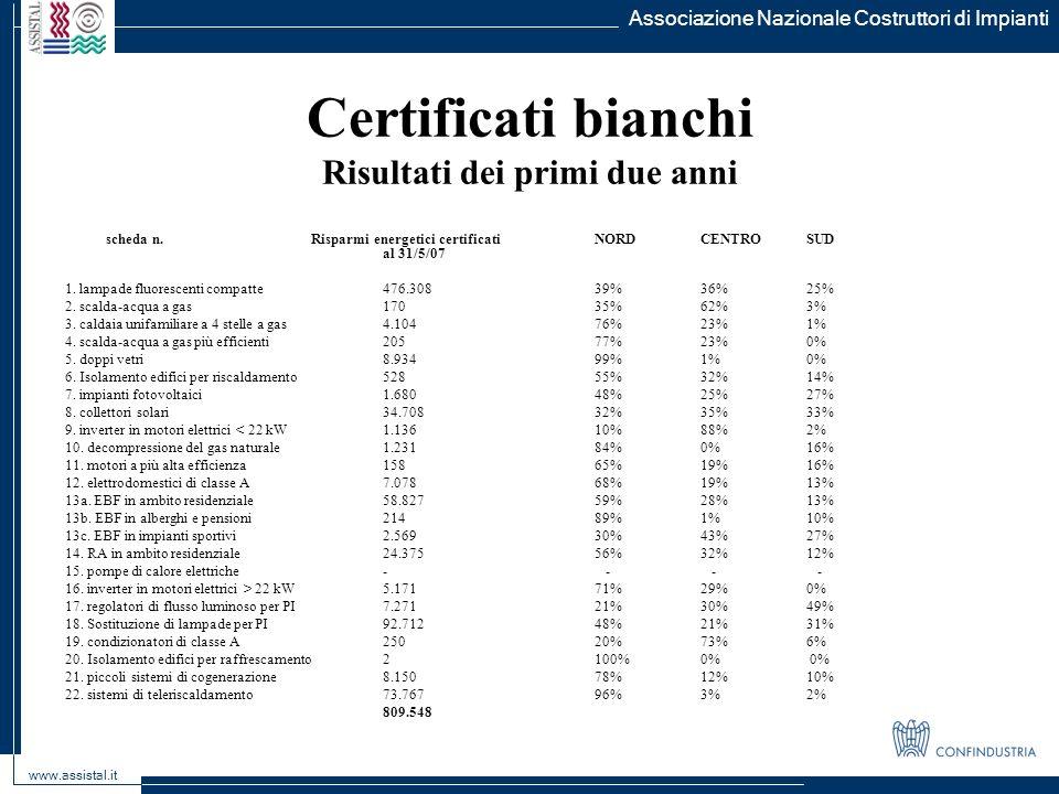 Certificati bianchi Risultati dei primi due anni scheda n. Risparmi energetici certificati NORD CENTRO SUD al 31/5/07 1. lampade fluorescenti compatte