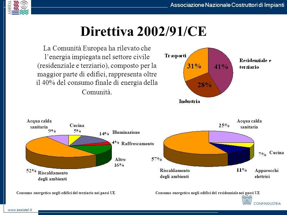 Associazione Nazionale Costruttori di Impianti www.assistal.it Direttiva 2002/91/CE La Comunità Europea ha rilevato che lenergia impiegata nel settore