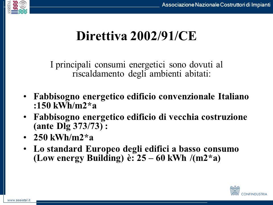 Direttiva 2002/91/CE I principali consumi energetici sono dovuti al riscaldamento degli ambienti abitati: Fabbisogno energetico edificio convenzionale