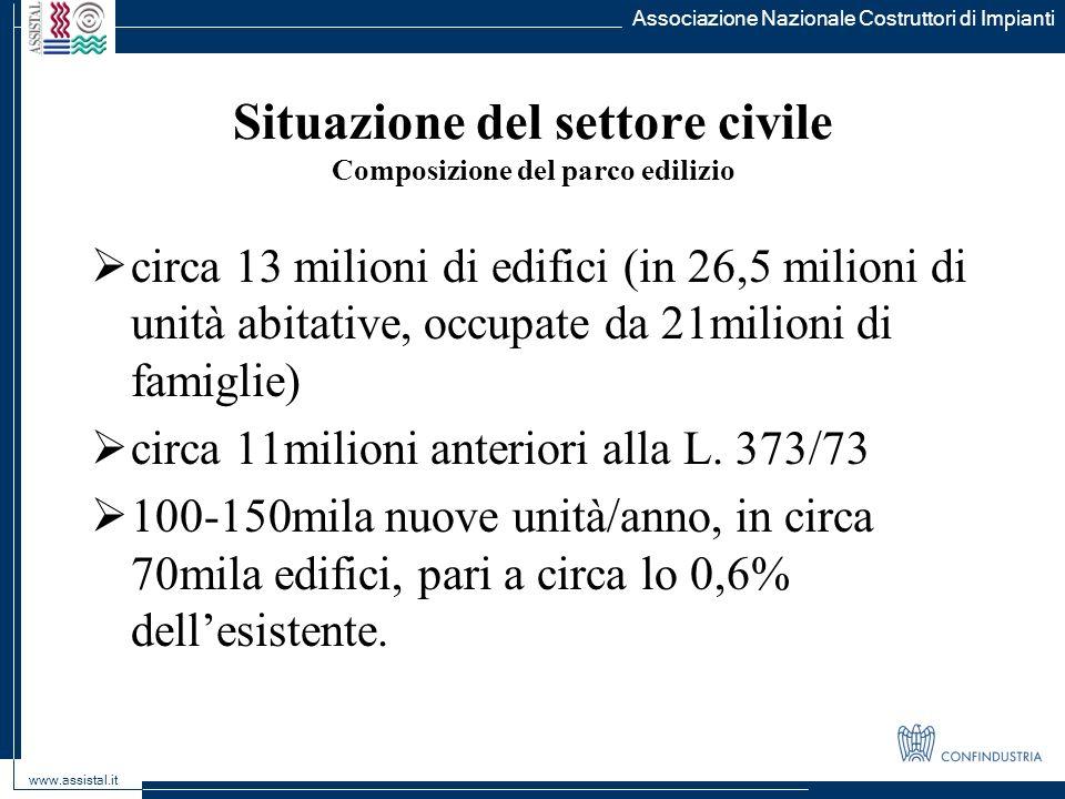 Situazione del settore civile Composizione del parco edilizio circa 13 milioni di edifici (in 26,5 milioni di unità abitative, occupate da 21milioni d