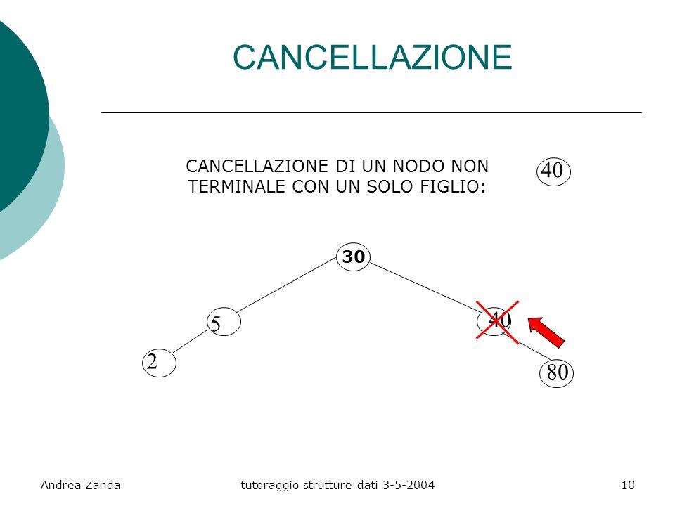Andrea Zandatutoraggio strutture dati 3-5-200410 CANCELLAZIONE DI UN NODO NON TERMINALE CON UN SOLO FIGLIO: 30 5 2 40 80 40 CANCELLAZIONE