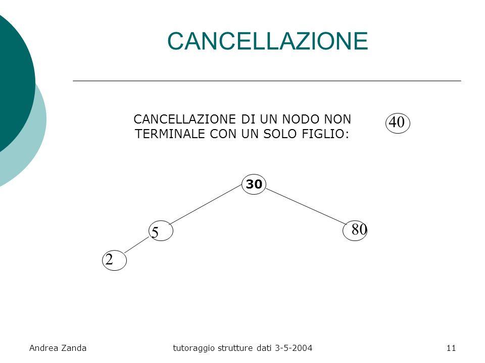 Andrea Zandatutoraggio strutture dati 3-5-200411 CANCELLAZIONE DI UN NODO NON TERMINALE CON UN SOLO FIGLIO: 30 5 2 80 40 CANCELLAZIONE