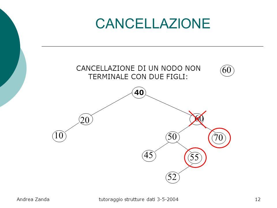 Andrea Zandatutoraggio strutture dati 3-5-200412 CANCELLAZIONE CANCELLAZIONE DI UN NODO NON TERMINALE CON DUE FIGLI: 40 20 10 60 50 45 70 55 52