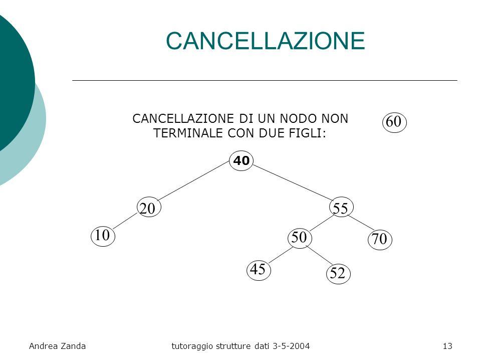Andrea Zandatutoraggio strutture dati 3-5-200413 CANCELLAZIONE DI UN NODO NON TERMINALE CON DUE FIGLI: 40 20 10 55 60 50 45 70 52 CANCELLAZIONE