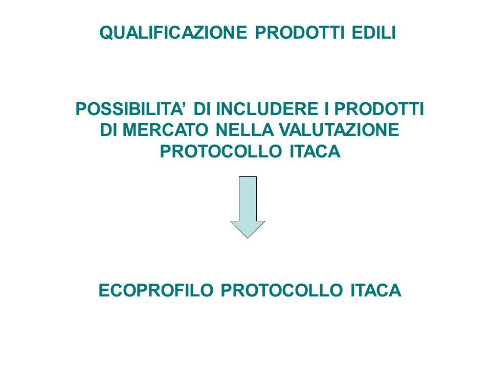POSSIBILITA DI INCLUDERE I PRODOTTI DI MERCATO NELLA VALUTAZIONE PROTOCOLLO ITACA ECOPROFILO PROTOCOLLO ITACA QUALIFICAZIONE PRODOTTI EDILI