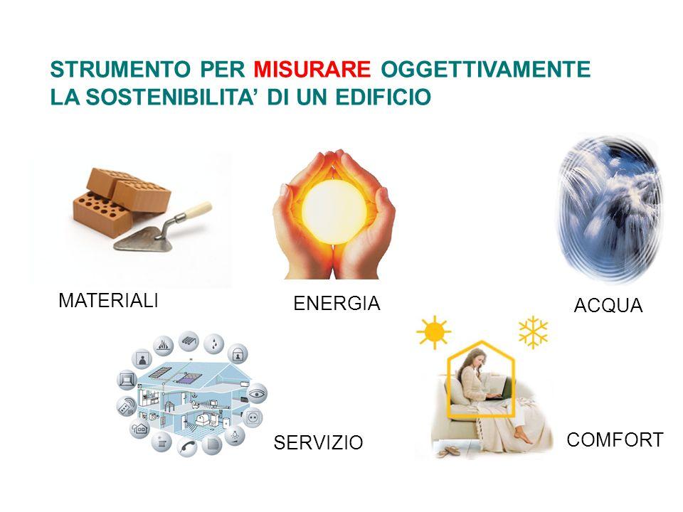 STRUMENTO PER MISURARE OGGETTIVAMENTE LA SOSTENIBILITA DI UN EDIFICIO ACQUA ENERGIA SERVIZIO COMFORT MATERIALI