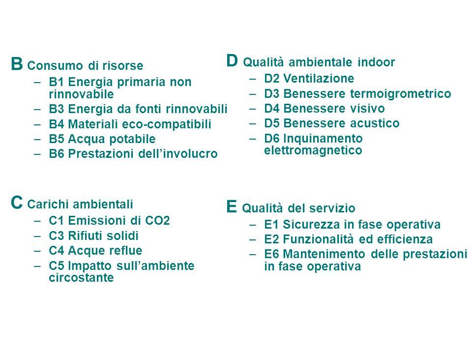 B Consumo di risorse –B1 Energia primaria non rinnovabile –B3 Energia da fonti rinnovabili –B4 Materiali eco-compatibili –B5 Acqua potabile –B6 Presta