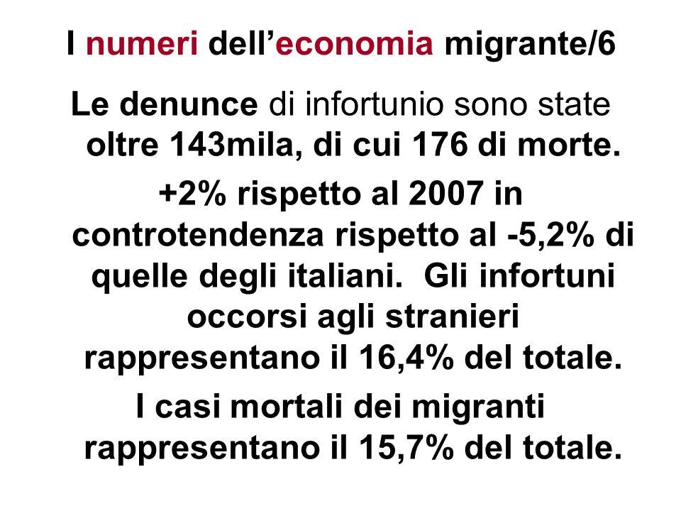 Le denunce di infortunio sono state oltre 143mila, di cui 176 di morte. +2% rispetto al 2007 in controtendenza rispetto al -5,2% di quelle degli itali