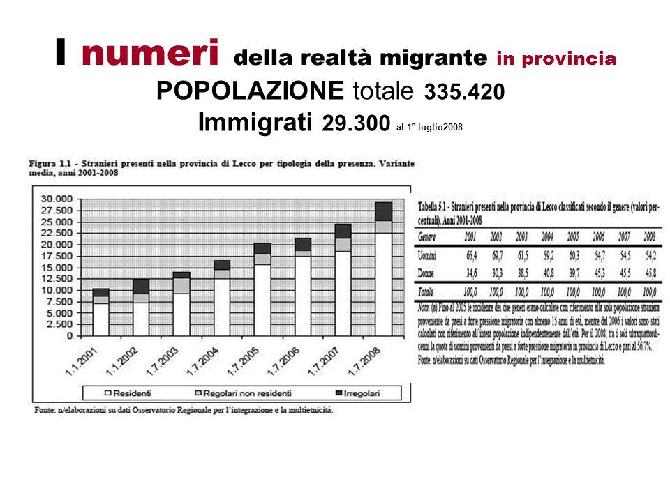 POPOLAZIONE totale 335.420 Immigrati 29.300 al 1° luglio2008 I numeri della realtà migrante in provincia