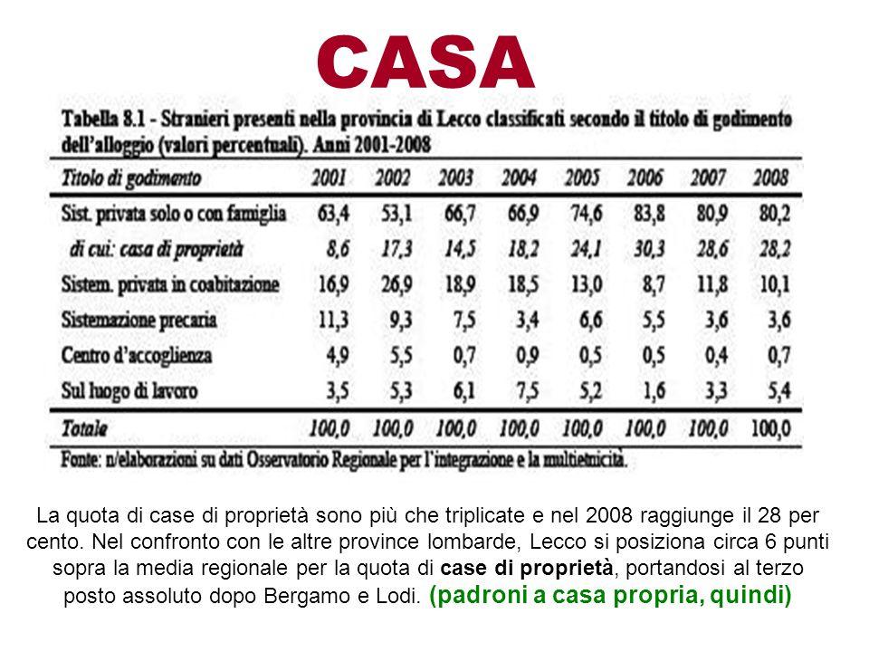 CASA La quota di case di proprietà sono più che triplicate e nel 2008 raggiunge il 28 per cento. Nel confronto con le altre province lombarde, Lecco s