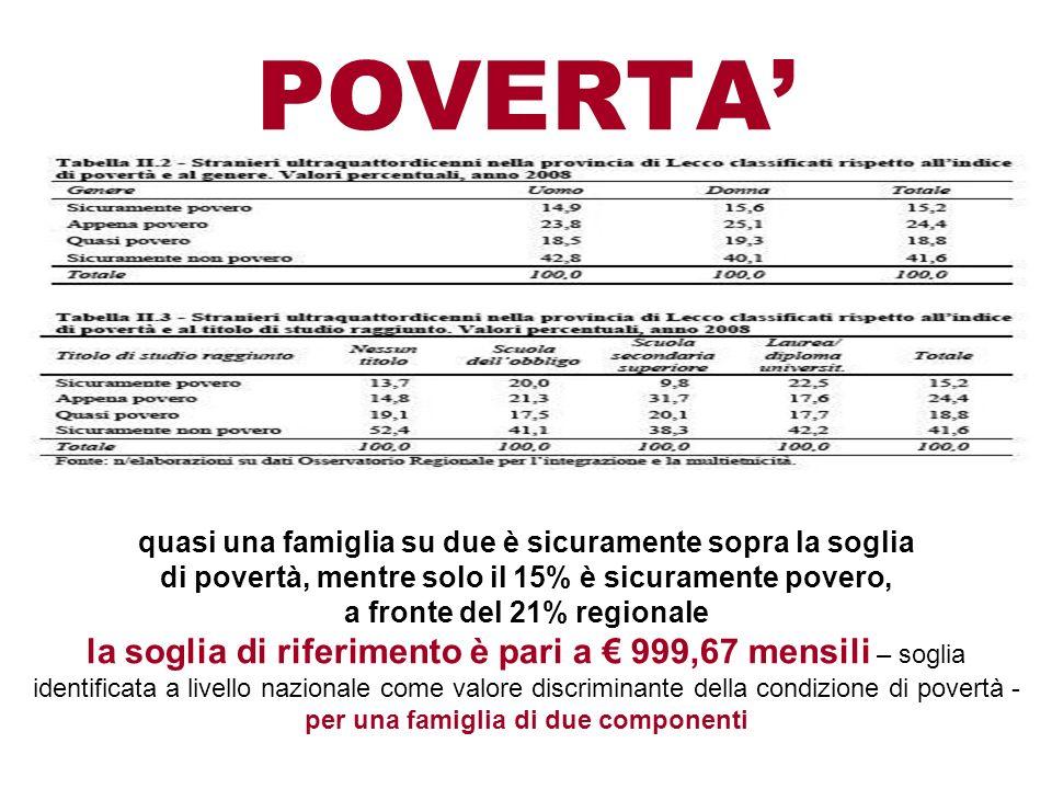 POVERTA quasi una famiglia su due è sicuramente sopra la soglia di povertà, mentre solo il 15% è sicuramente povero, a fronte del 21% regionale la sog