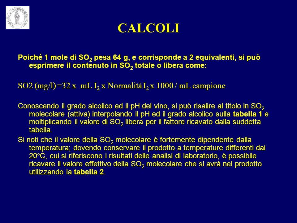 CALCOLI Poiché 1 mole di SO 2 pesa 64 g, e corrisponde a 2 equivalenti, si può esprimere il contenuto in SO 2 totale o libera come: SO2 (mg/l) =32 x m
