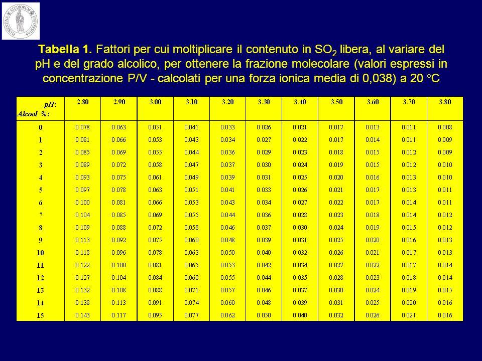 Tabella 1. Fattori per cui moltiplicare il contenuto in SO 2 libera, al variare del pH e del grado alcolico, per ottenere la frazione molecolare (valo