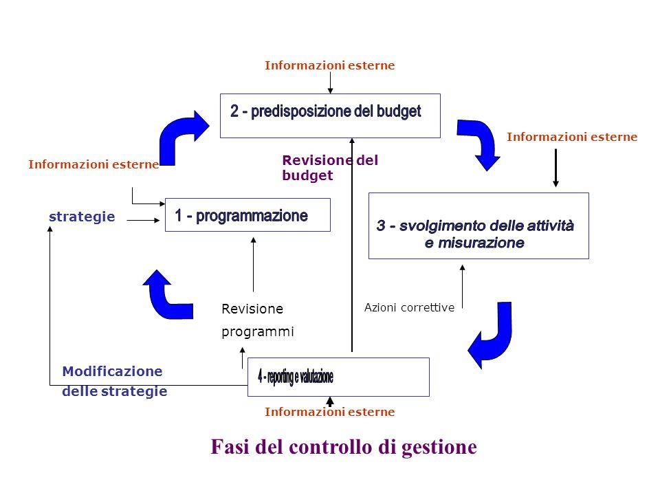 Informazioni esterne Modificazione delle strategie strategie Informazioni esterne Revisione del budget Azioni correttive Revisione programmi Fasi del