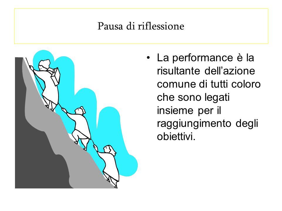 Pausa di riflessione La performance è la risultante dellazione comune di tutti coloro che sono legati insieme per il raggiungimento degli obiettivi.