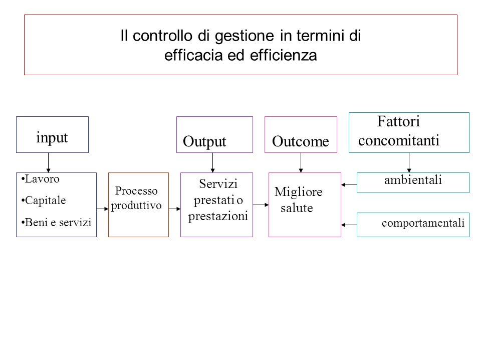 Il controllo di gestione in termini di efficacia ed efficienza input Lavoro Capitale Beni e servizi Processo produttivo Output Servizi prestati o pres