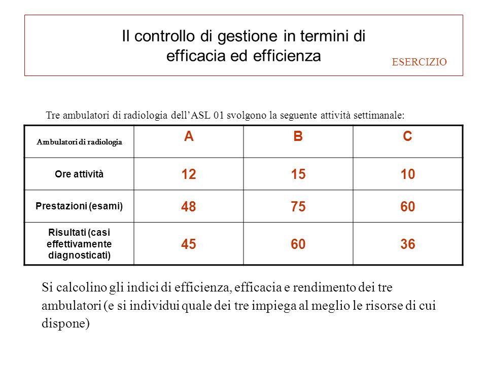 Il controllo di gestione in termini di efficacia ed efficienza Ambulatori di radiologia ABC Ore attività 121510 Prestazioni (esami) 487560 Risultati (